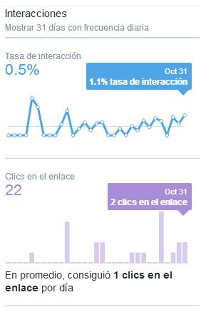 Gráfica interacciones en Octubre 2.017, Tasa de interacción: 0,5%, Clicks en el enlace: 22, Retweets: 22 y Me gusta 5.