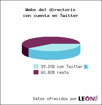 Webs del directorio con cuenta en Twitter: 39.20% con Twitter / 60.80% resto